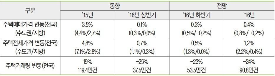 """한국감정원, 하반기 집값 상승 """"매매 0.3%, 전셋값 0.5%"""""""