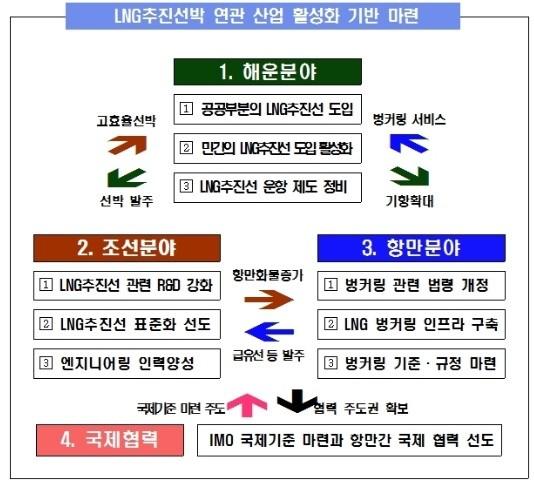 미래 新해양산업으로 LNG 추진선박 육성