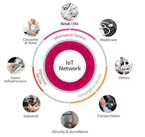 일본, 제조업과 서비스업의 연계 고리 'IoT 전략'