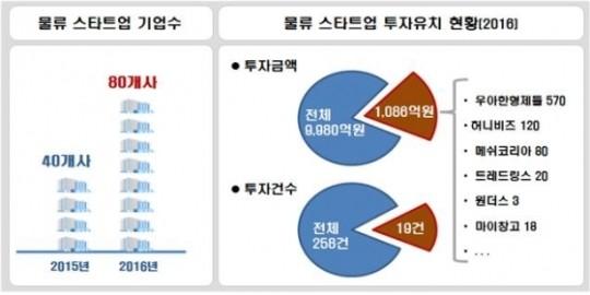 물류 스타트업 2배 증가 급성장...투자유치액 1천86억