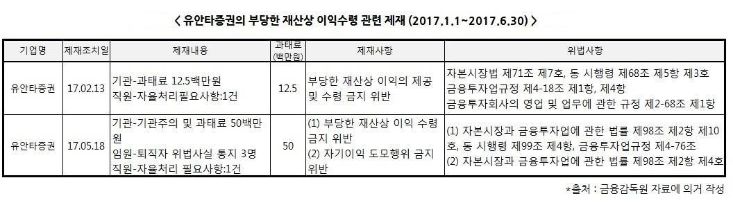 """금소원 """"증권업계, 뇌물·향응으로 제재받아"""""""